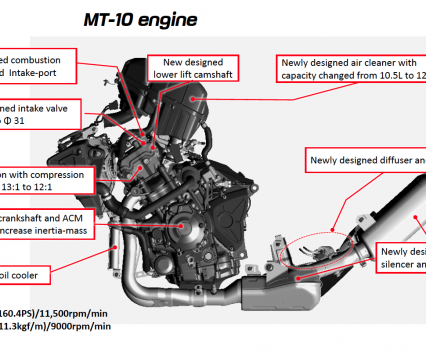 Bike Review MT-10 engine
