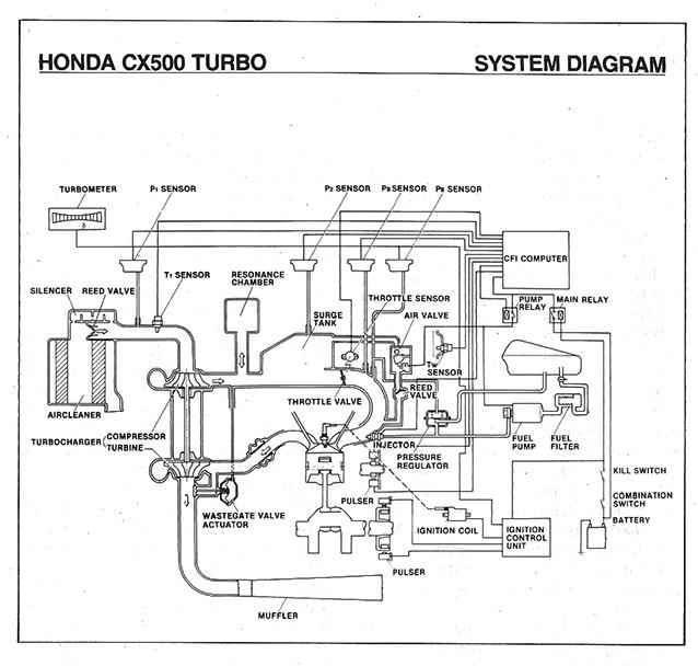 Honda CB500 Turbo/engine layout