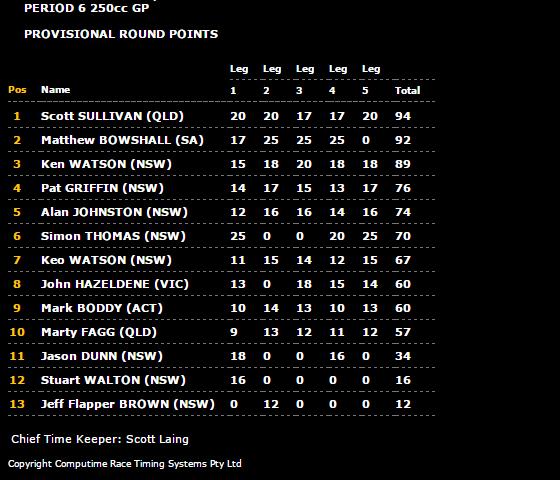 2017 InterFoS Period 6 250cc GP Results