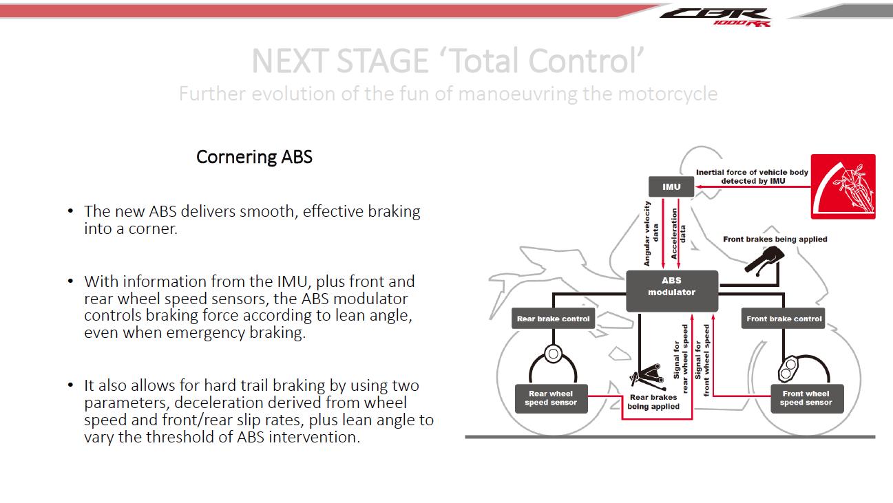 2017 CBR1000RR Cornering ABS