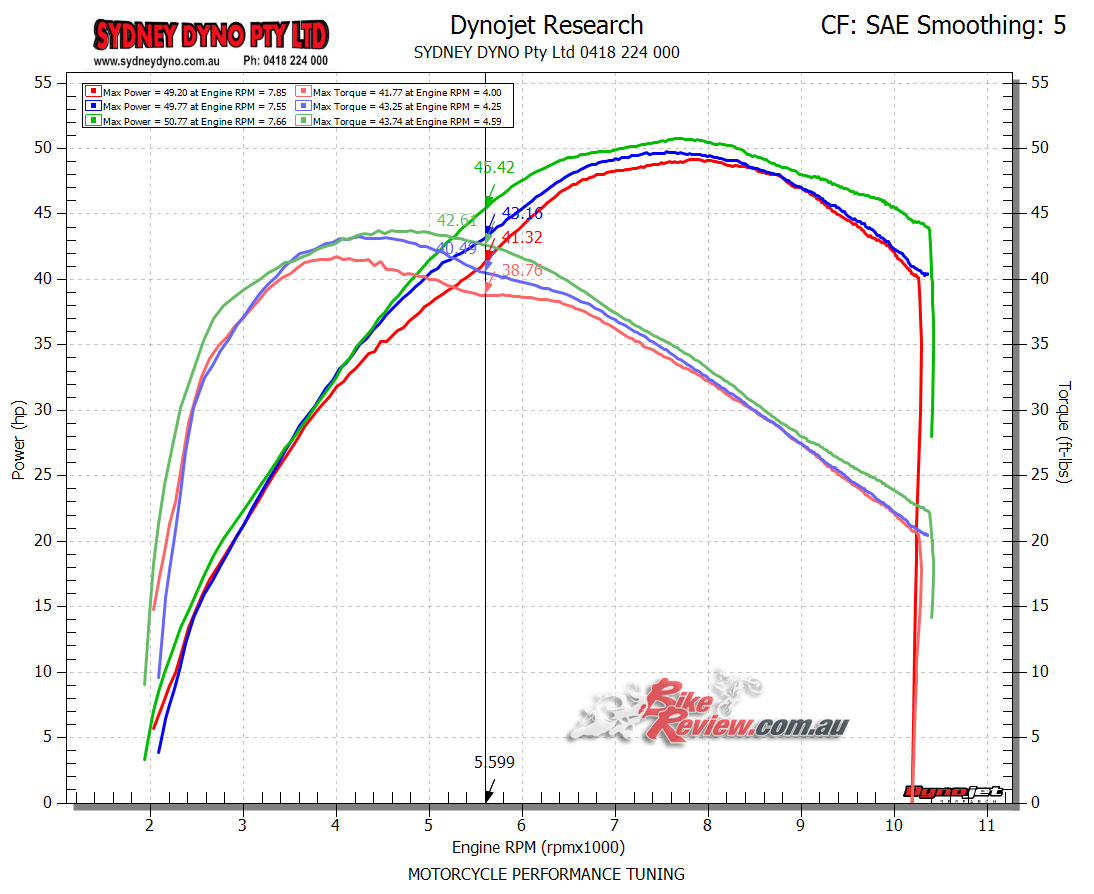 The mid-range gains here are pretty impressive. The green lines are the Akrapovic torque and hp. Blue is just the DNA airfilter and airbox lid mod, and the red lines are stock.