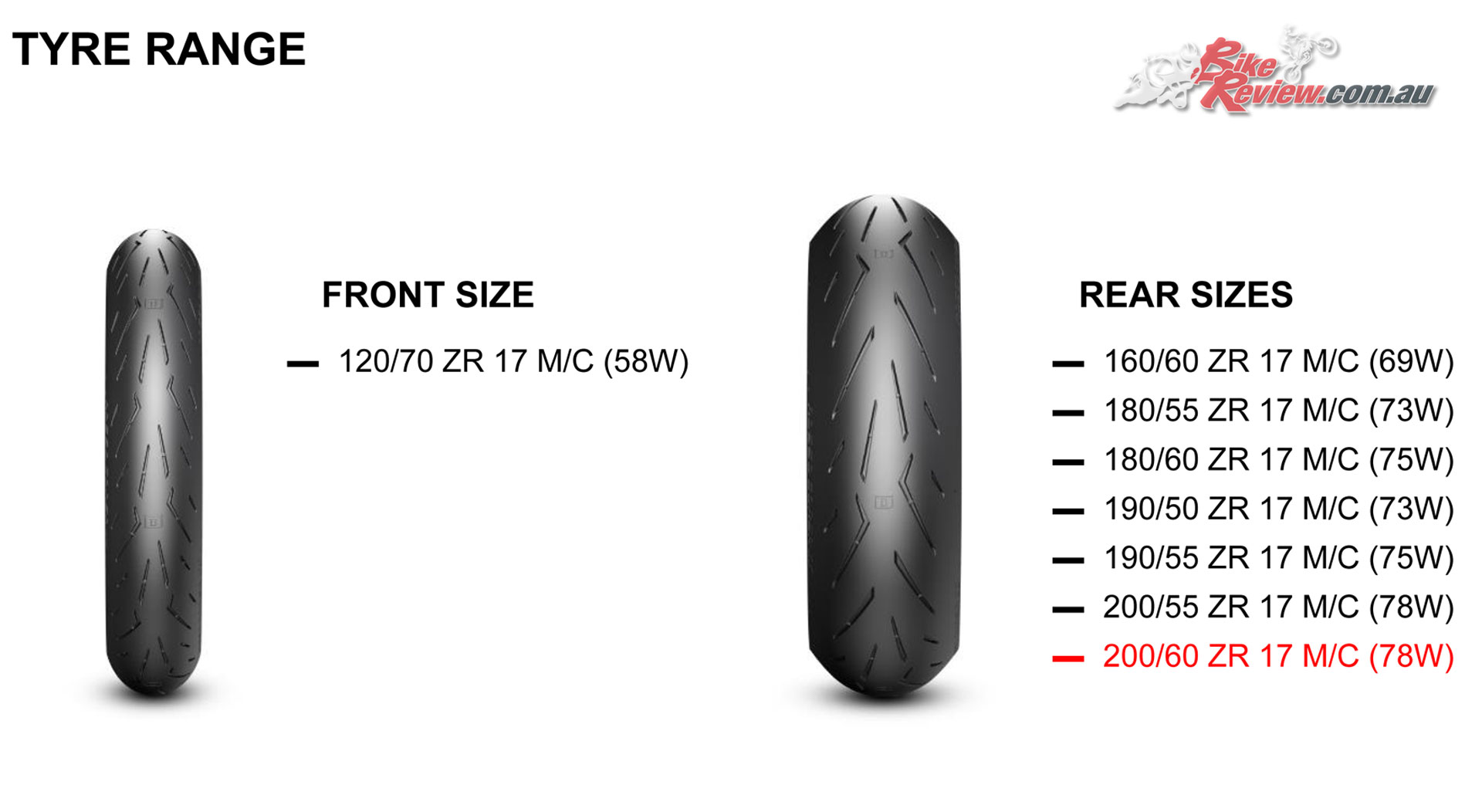 Pirelli Diablo Rosso Corsa II sizes chart - These tyres are expected in June 2018, with prices TBA