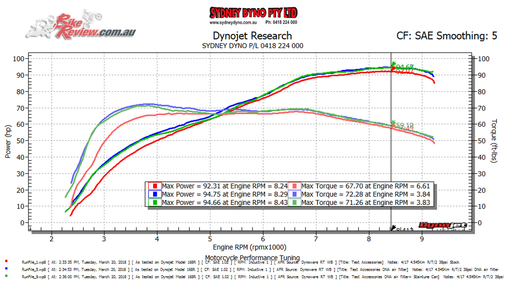 Check out the comparison - stock, with DNA airfilter (+4lbs-ft) and then adding the Staintune slip-on