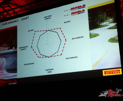 Pirelli Diablo Rosso Corsa II Launch - South Africa - Tyre presentation, old tyre versus the II version