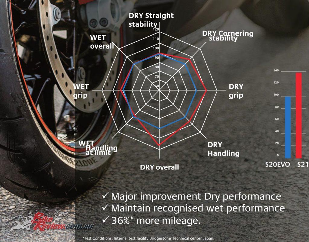 For Bridgestone's in-house comparison check out the graph