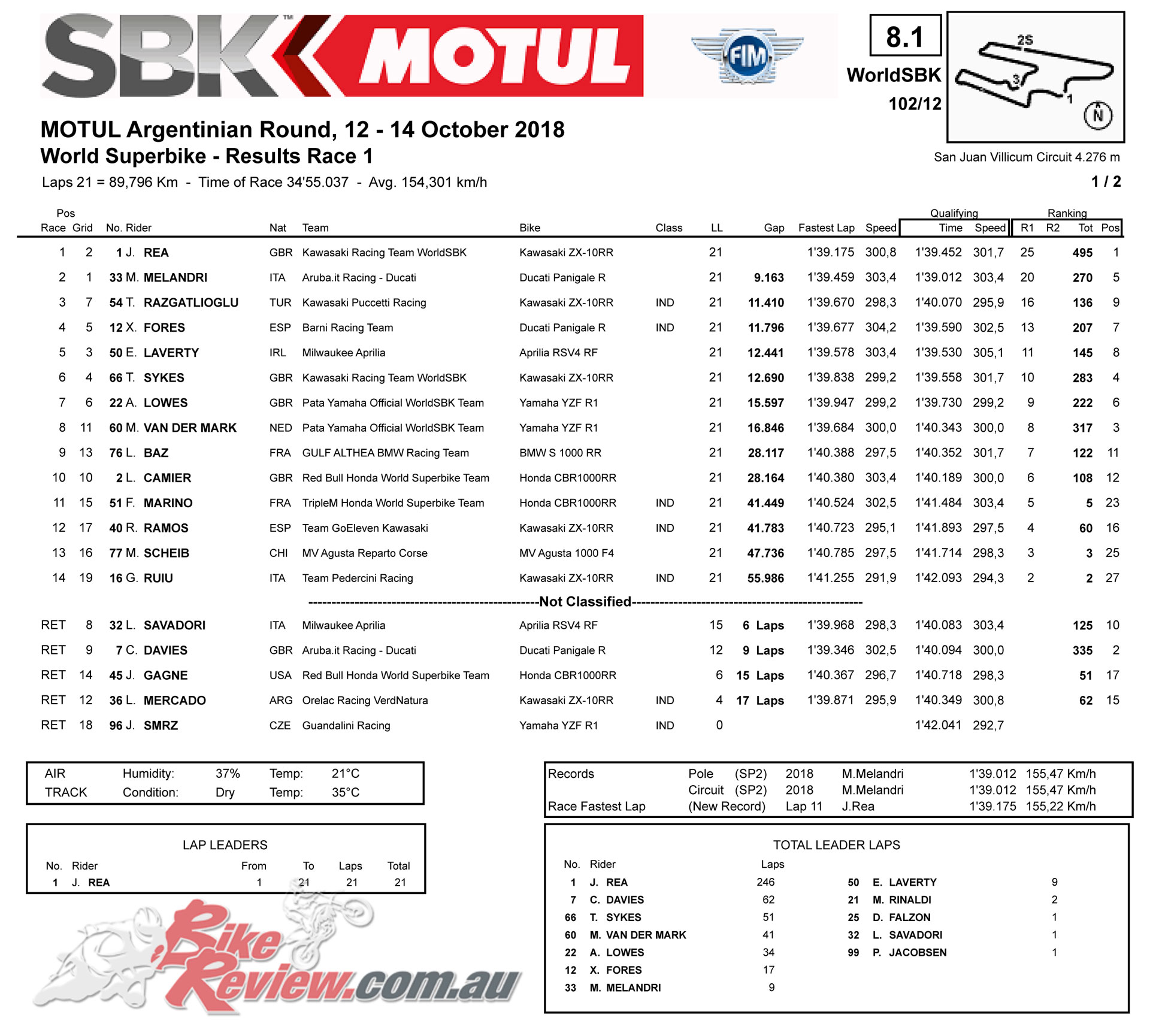 World Superbike Race 1 Results - Argentina 2018