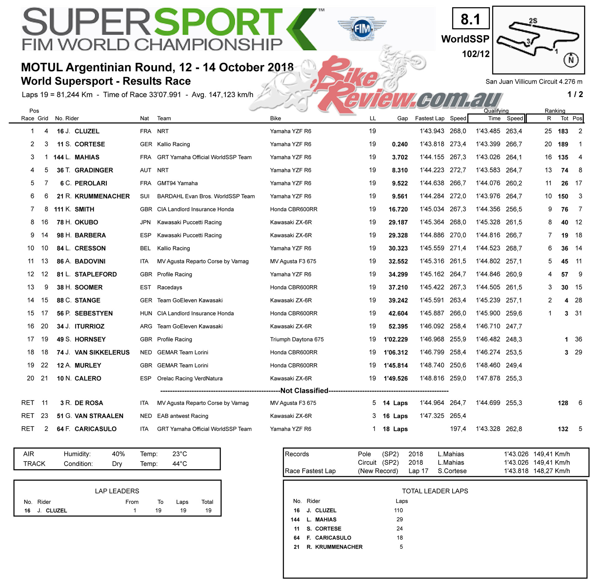 World Supersport Race Results - Argentina 2018
