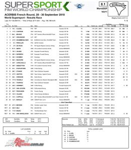 Supersport Race Results - Magny-Cours 2018