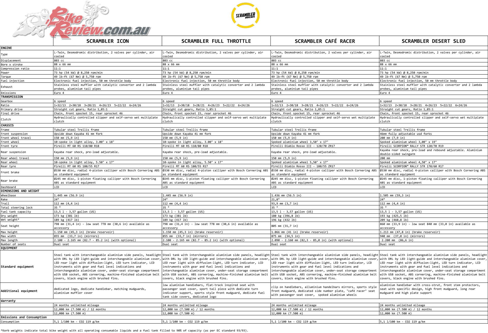 2019 Ducati Scrambler Specifications