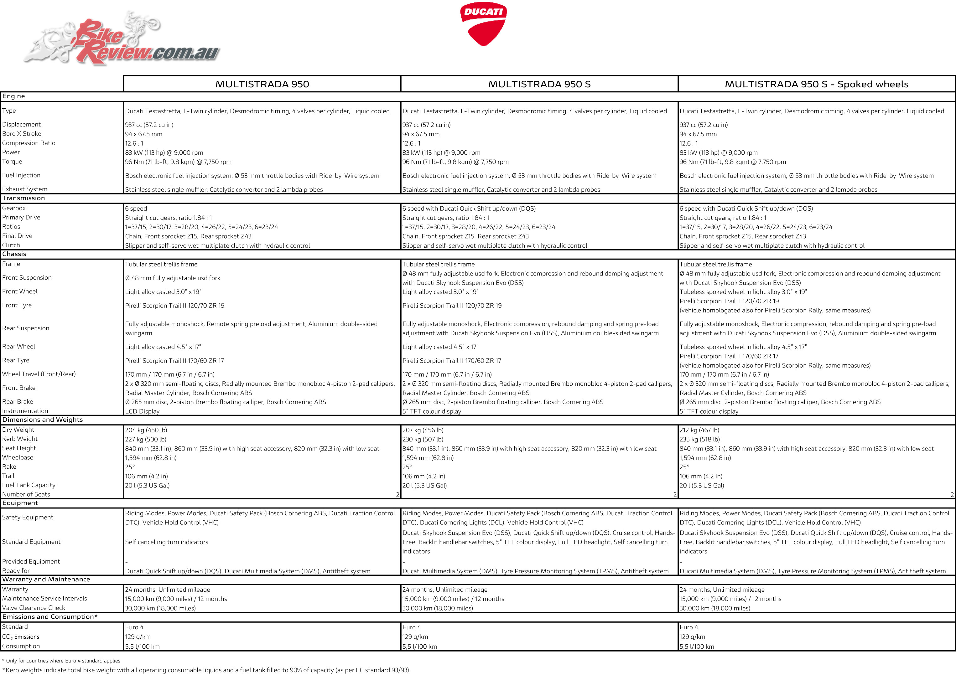 2019 Ducati Multistrada 950 Specifications