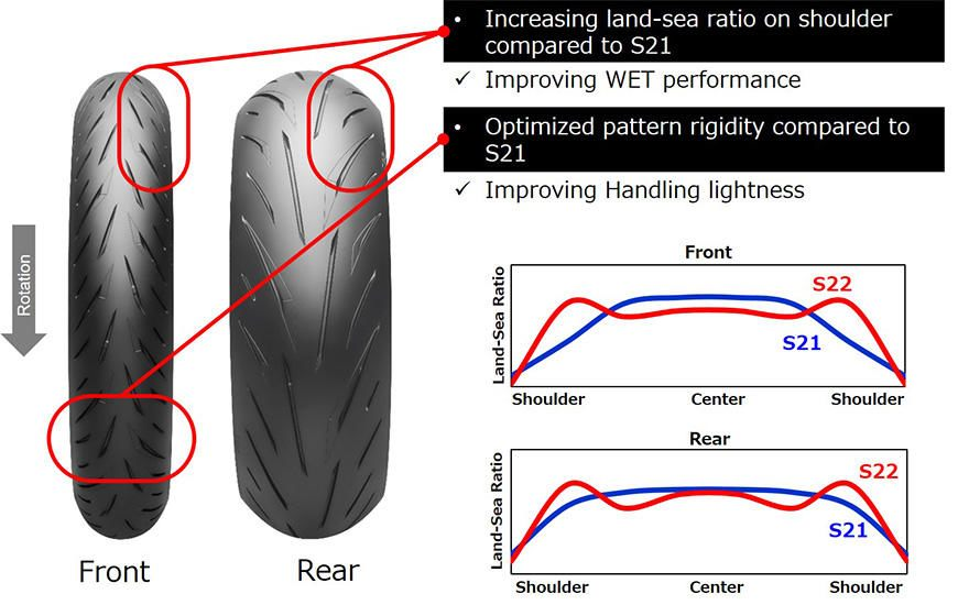 A new tread pattern on the Battlax Hypersport improves wet performance