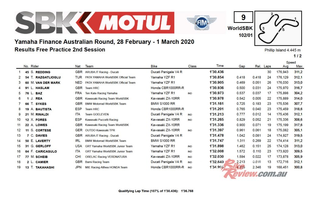 Combined times, Saturday, Yamaha Finance Round One, Phillip Island.